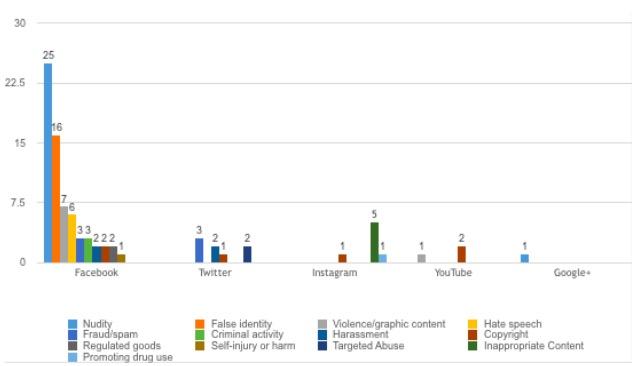 Grafiek sociale media