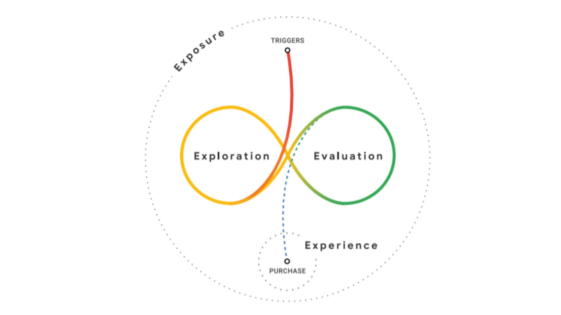 Het vier E model